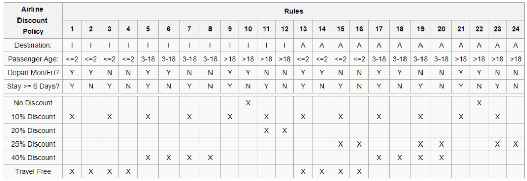 Scenarios Decision Table