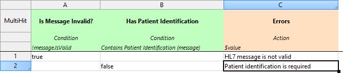 HL7 healthcare-Validation
